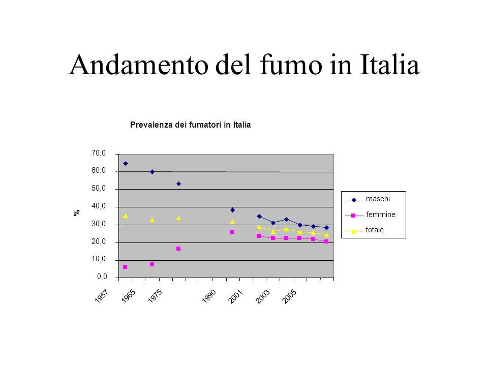 Andamento del fumo in Italia