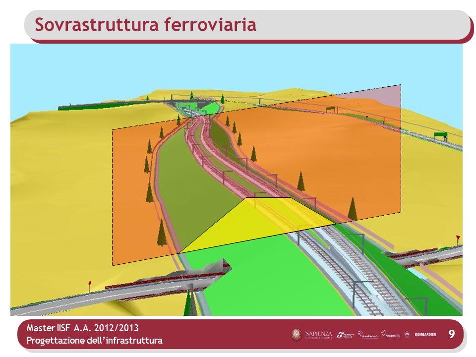 Sovrastruttura ferroviaria