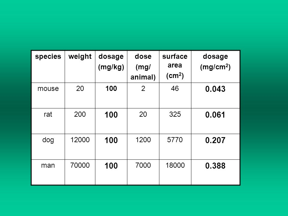 species weight dosage (mg/kg) dose (mg/