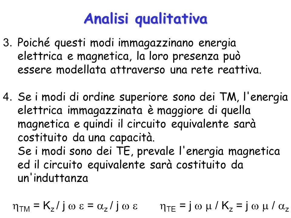 Analisi qualitativa 3. Poiché questi modi immagazzinano energia elettrica e magnetica, la loro presenza può.