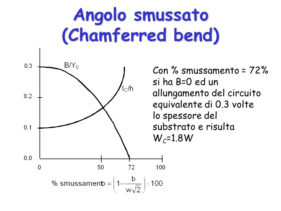 Angolo smussato (Chamferred bend)
