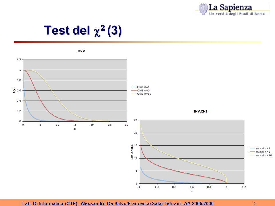 Test del 2 (3) Lab.