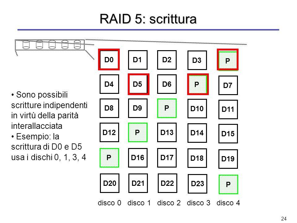 RAID 5: scrittura D0. D1. D2. D3. P. D4. D5. D6. P. D7. Sono possibili scritture indipendenti in virtù della parità interallacciata.
