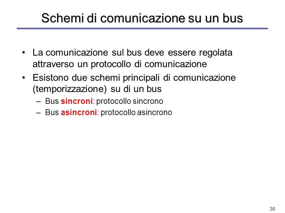 Schemi di comunicazione su un bus