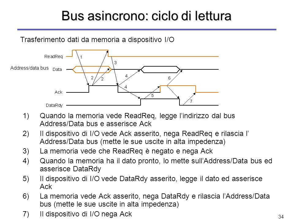 Bus asincrono: ciclo di lettura