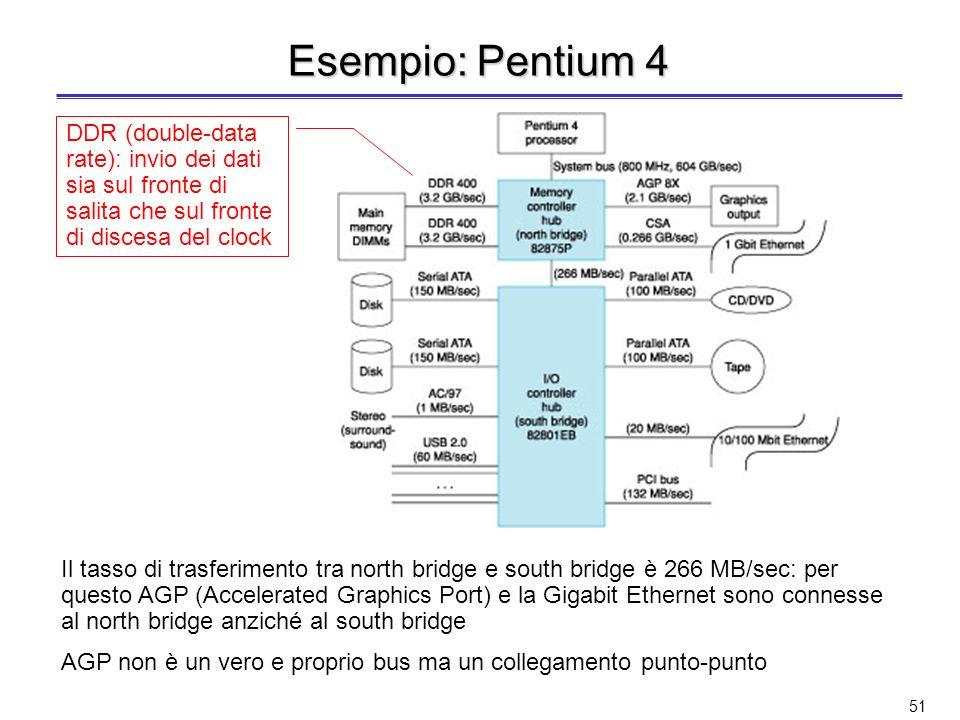 Esempio: Pentium 4 DDR (double-data rate): invio dei dati sia sul fronte di salita che sul fronte di discesa del clock.