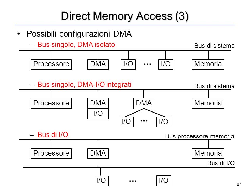 Direct Memory Access (3)