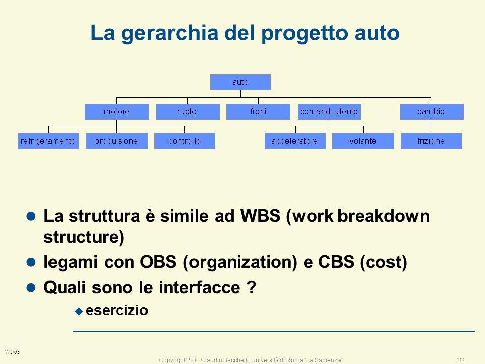 La gerarchia del progetto auto