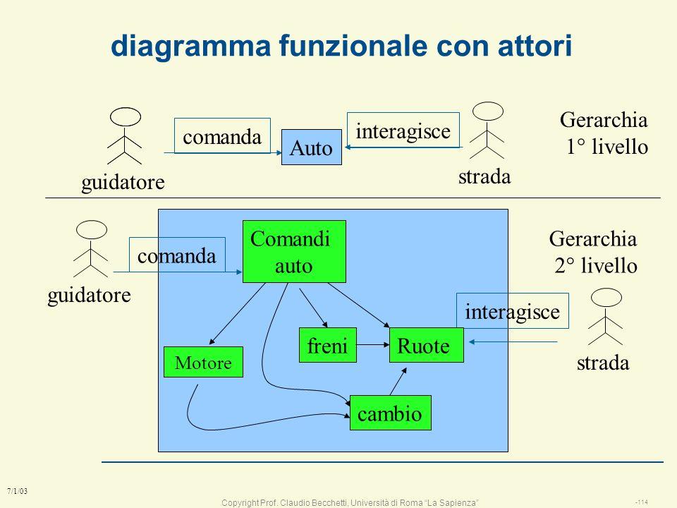 diagramma funzionale con attori