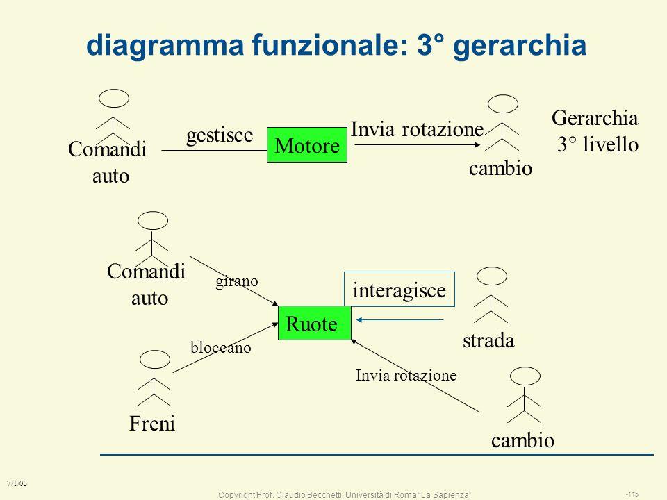 diagramma funzionale: 3° gerarchia