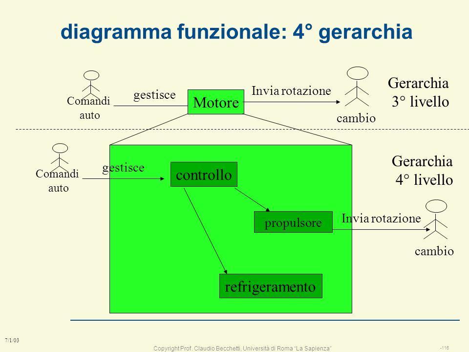 diagramma funzionale: 4° gerarchia