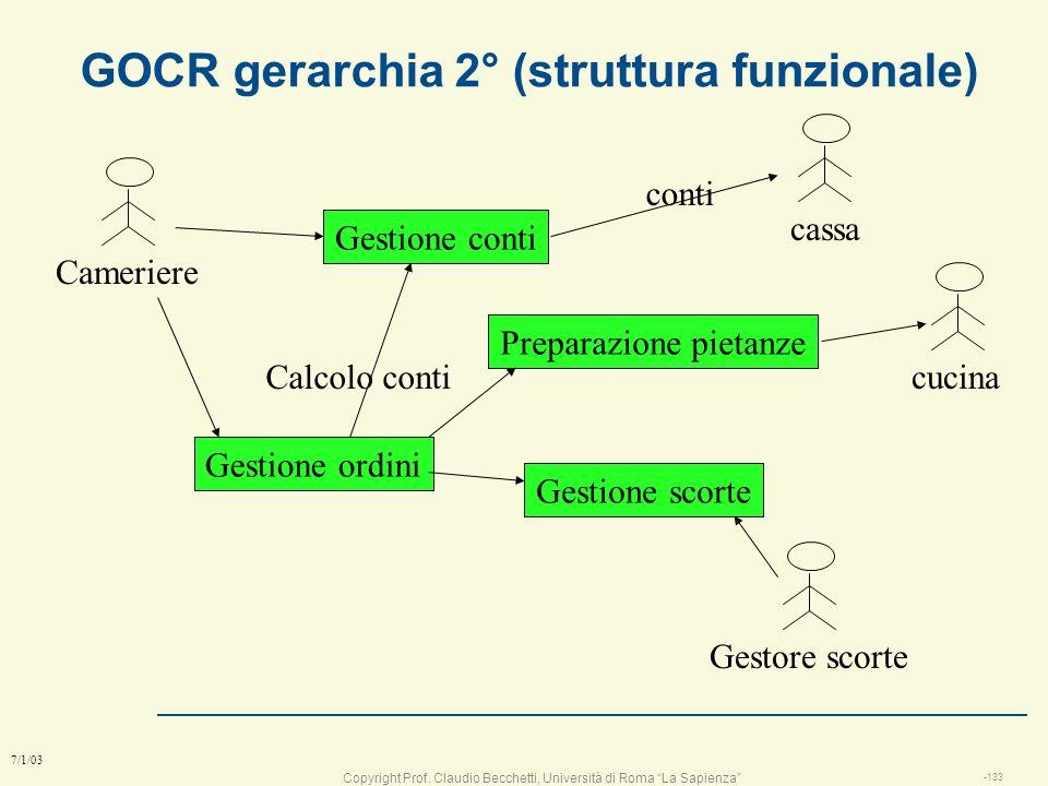 GOCR gerarchia 2° (struttura funzionale)