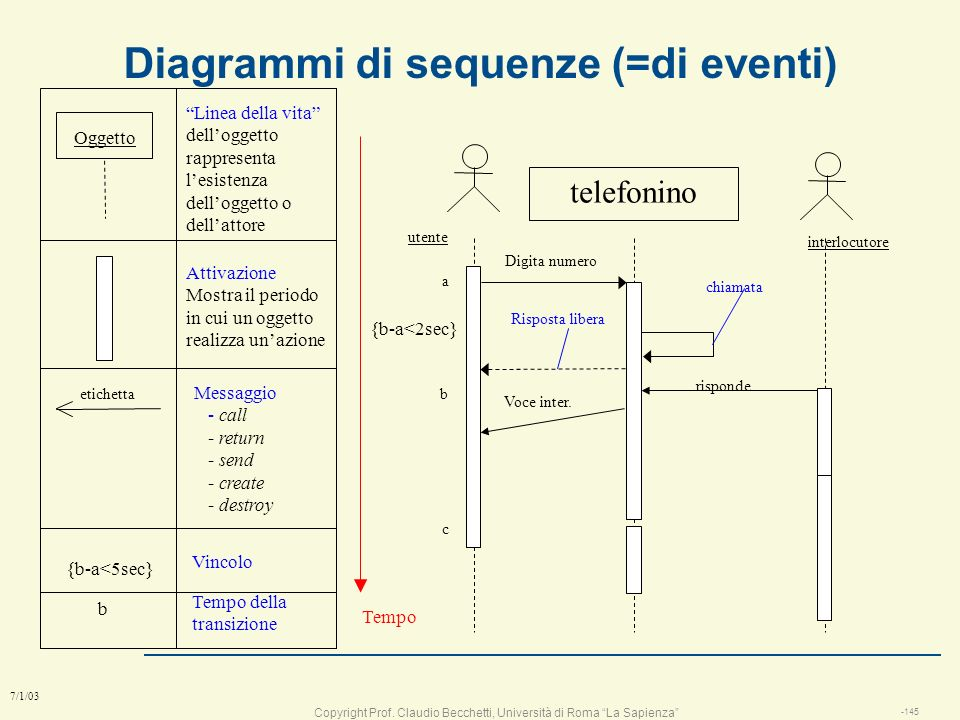 Diagrammi di sequenze (=di eventi)