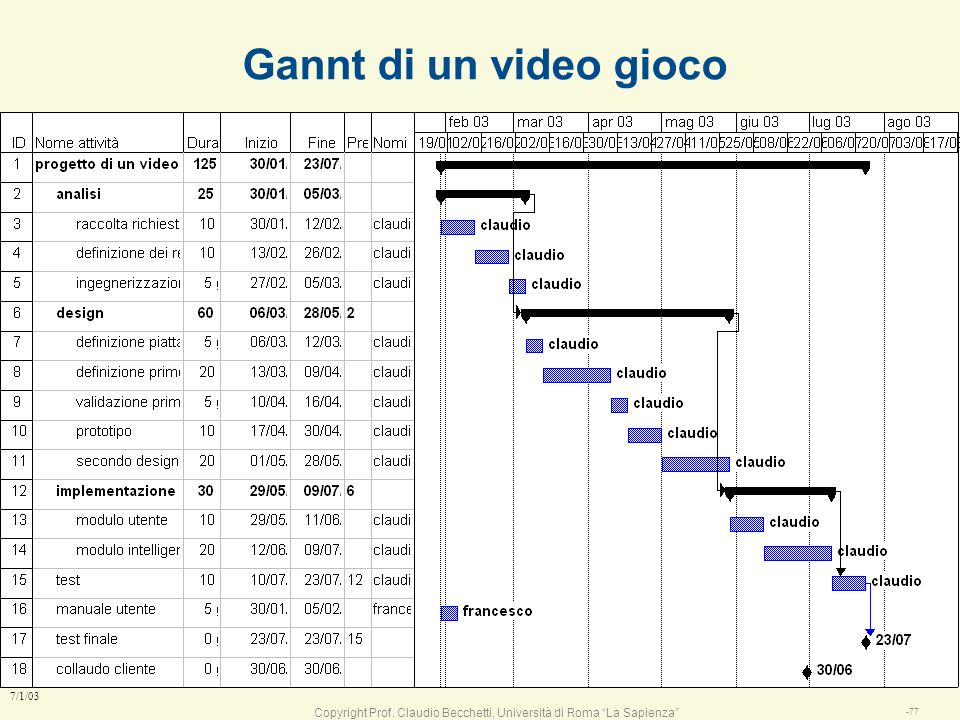 Gannt di un video gioco 7/1/03