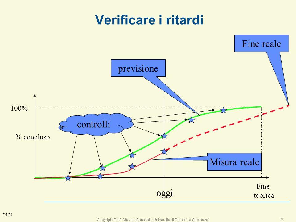 Verificare i ritardi Fine reale previsione controlli Misura reale oggi