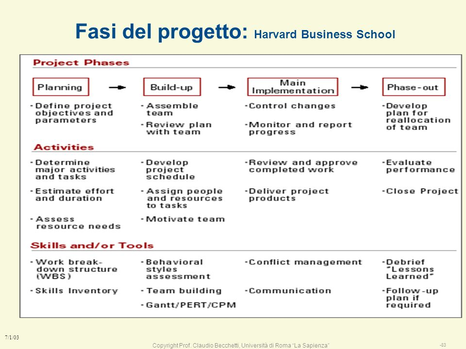 Fasi del progetto: Harvard Business School