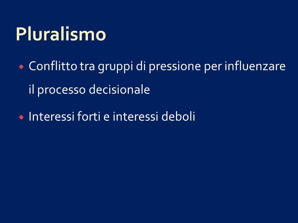 Pluralismo Conflitto tra gruppi di pressione per influenzare il processo decisionale.