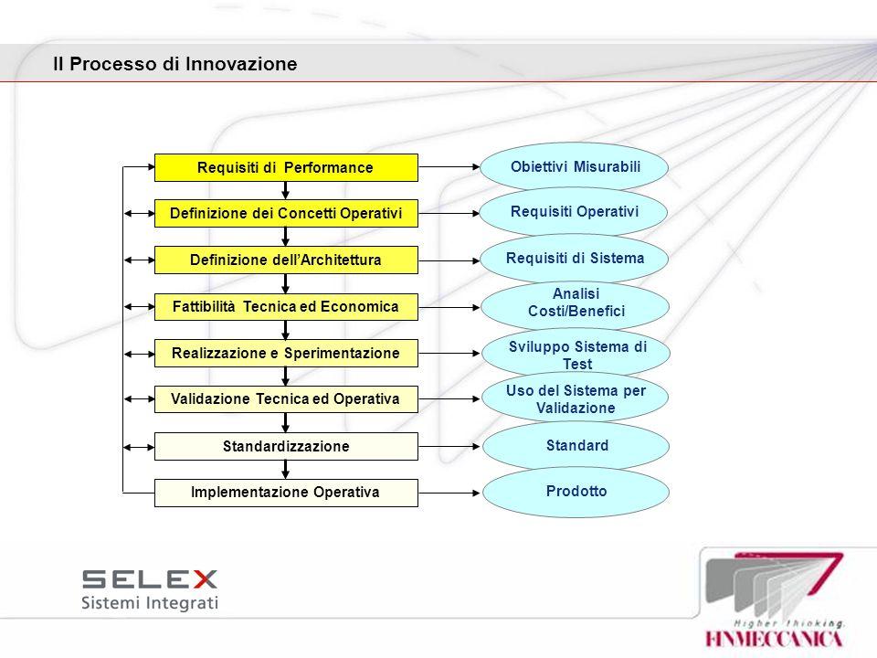 Il Processo di Innovazione