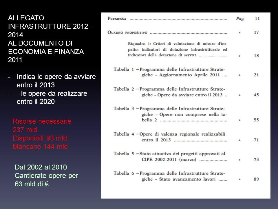 ALLEGATO INFRASTRUTTURE 2012 - 2014