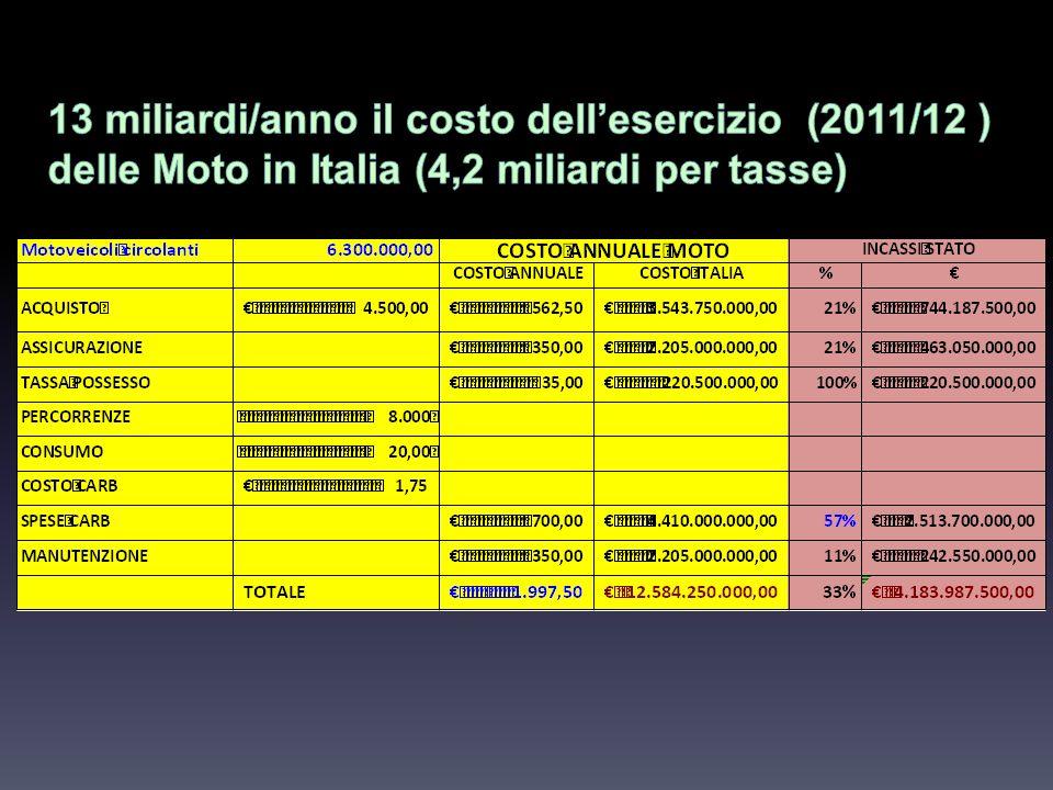 13 miliardi/anno il costo dell'esercizio (2011/12 )