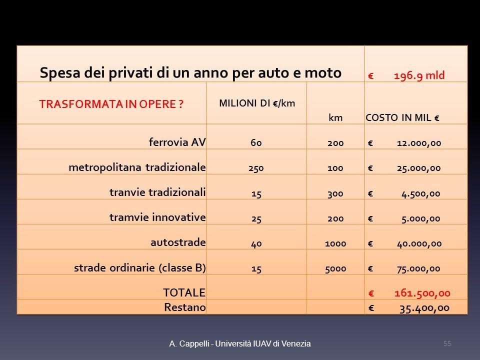 Spesa dei privati di un anno per auto e moto