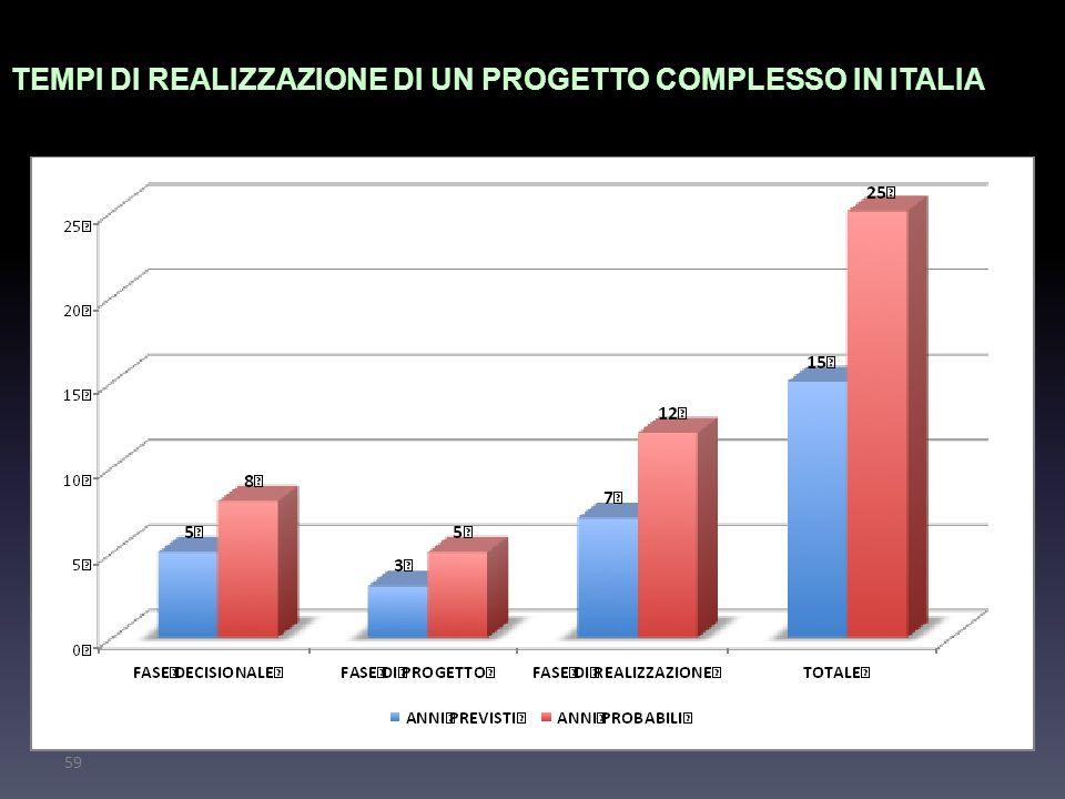 TEMPI DI REALIZZAZIONE DI UN PROGETTO COMPLESSO IN ITALIA