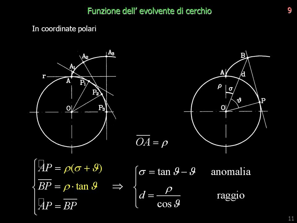 Funzione dell' evolvente di cerchio