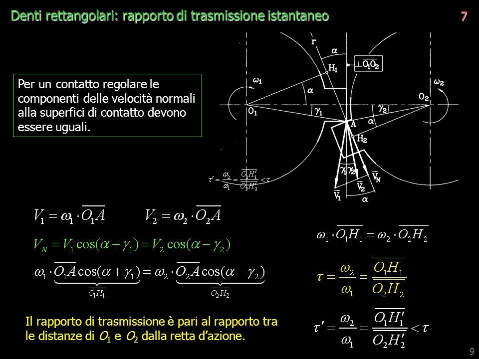 Denti rettangolari: rapporto di trasmissione istantaneo