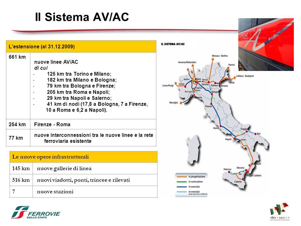 Il Sistema AV/AC Le nuove opere infrastrutturali 145 km