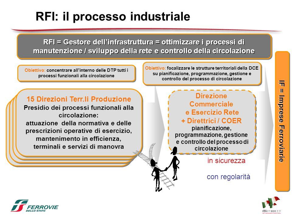 RFI: il processo industriale