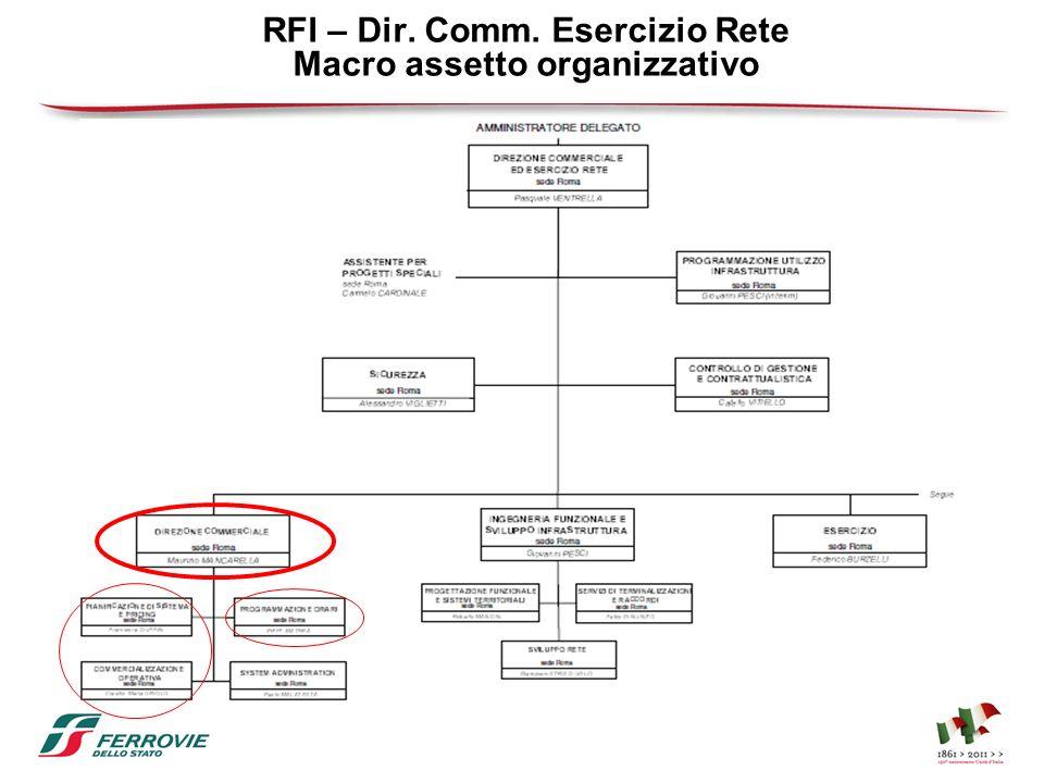 RFI – Dir. Comm. Esercizio Rete Macro assetto organizzativo