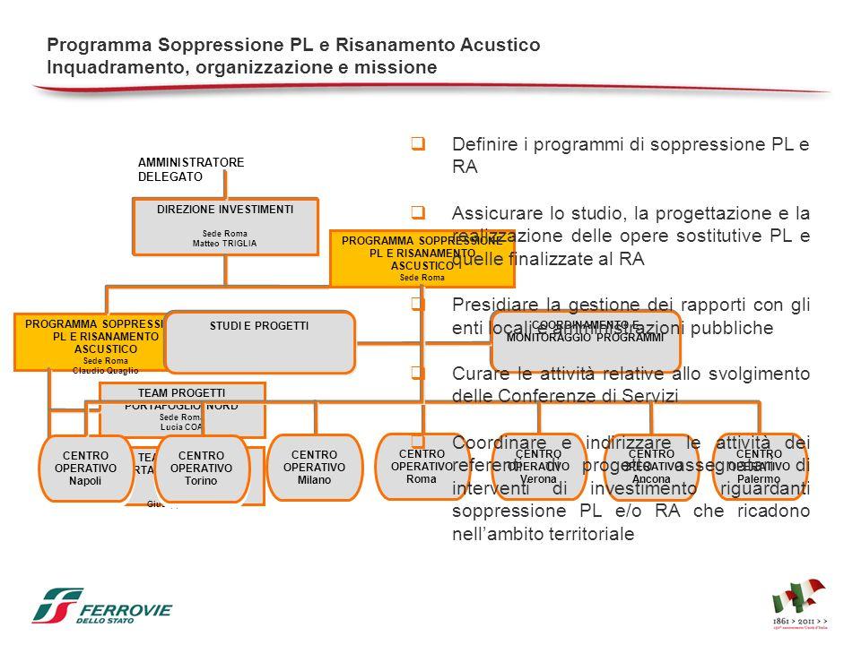 Programma Soppressione PL e Risanamento Acustico