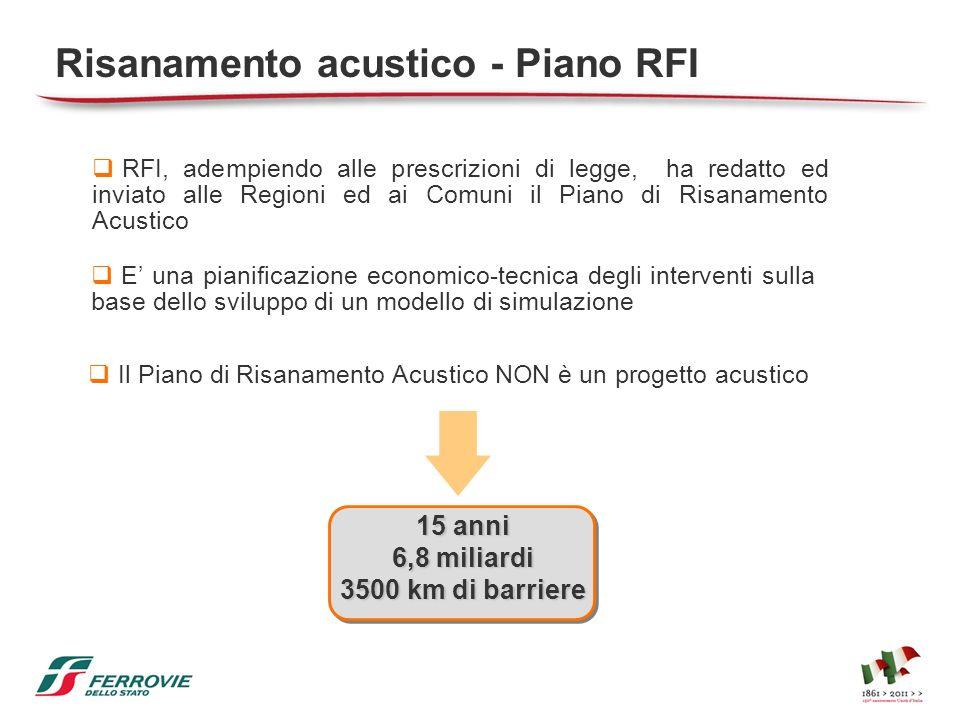 Risanamento acustico - Piano RFI