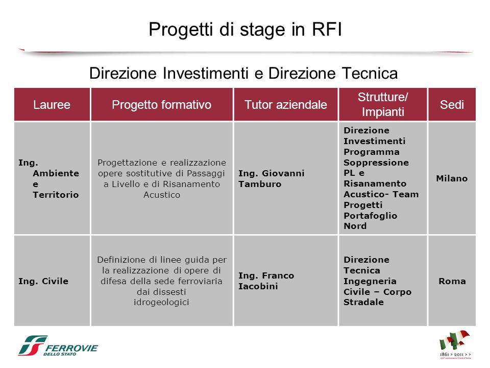 Progetti di stage in RFI