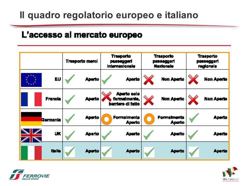Il quadro regolatorio europeo e italiano