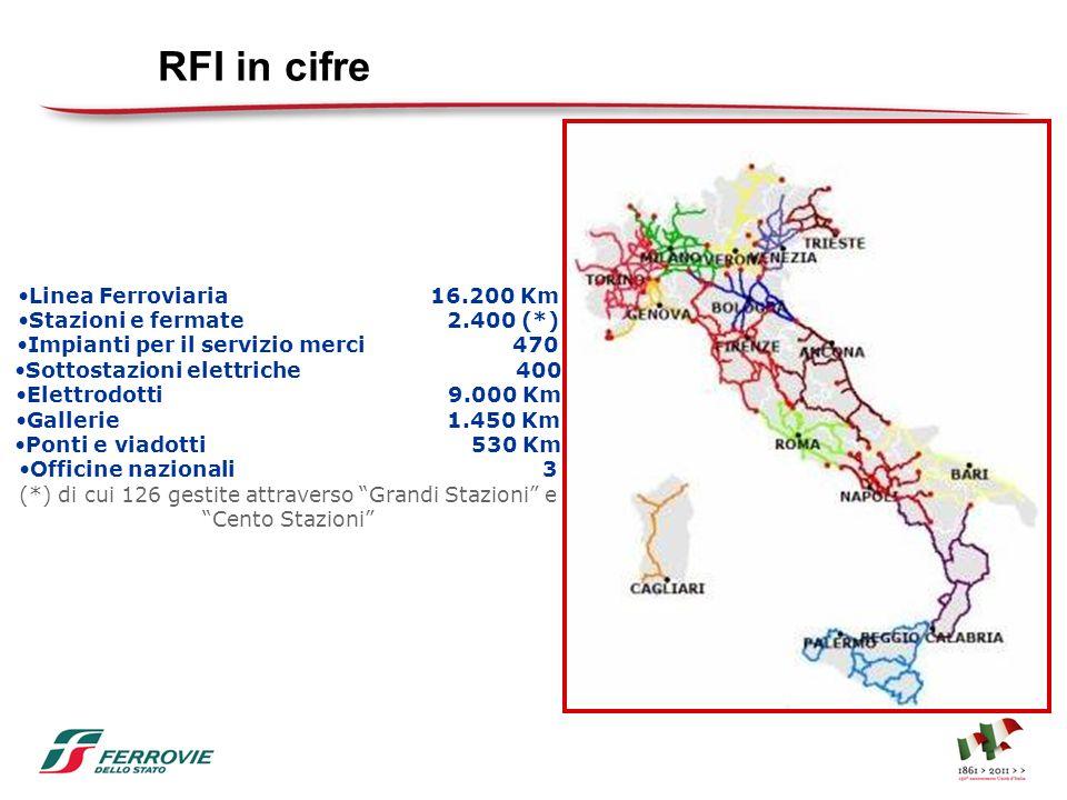 RFI in cifre Linea Ferroviaria 16.200 Km Stazioni e fermate 2.400 (*)