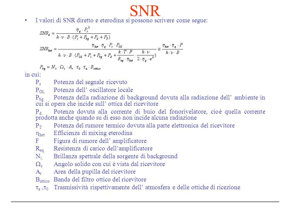 SNR I valori di SNR diretto e eterodina si possono scrivere come segue: in cui: Ps Potenza del segnale ricevuto.