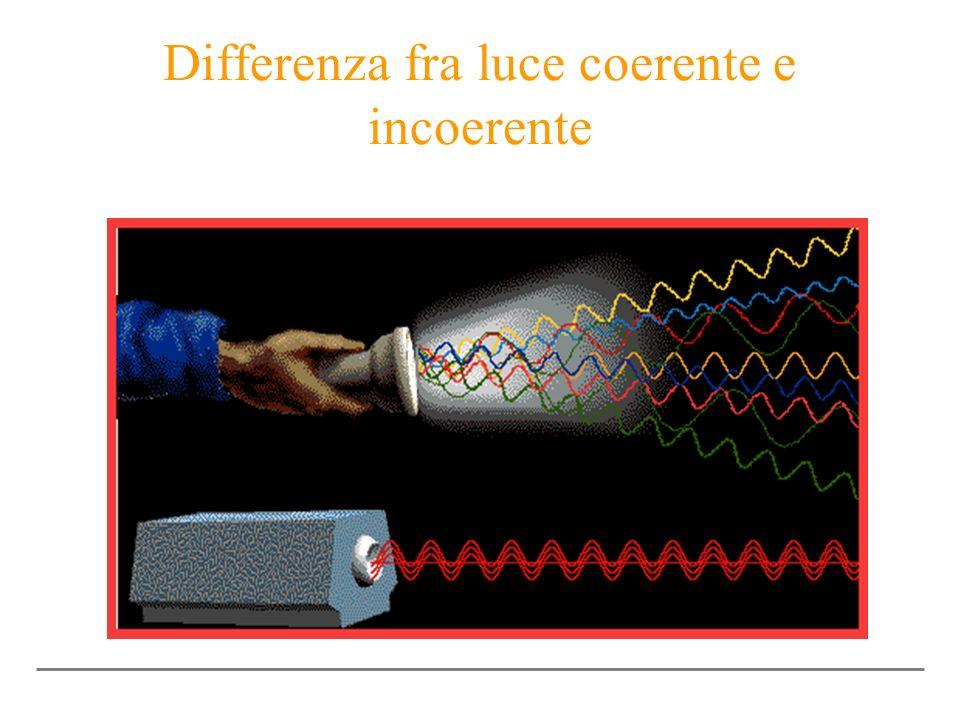 Differenza fra luce coerente e incoerente
