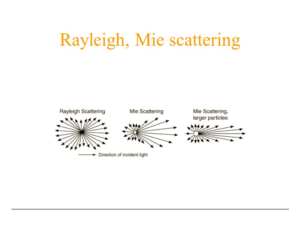 Rayleigh, Mie scattering