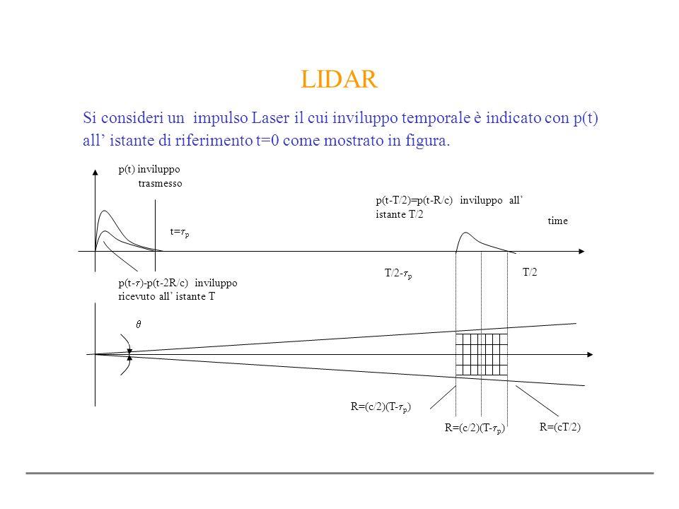 LIDAR Si consideri un impulso Laser il cui inviluppo temporale è indicato con p(t) all' istante di riferimento t=0 come mostrato in figura.