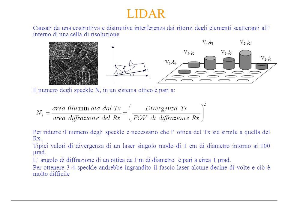LIDAR Causati da una costruttiva e distruttiva interferenza dai ritorni degli elementi scatteranti all' interno di una cella di risoluzione.