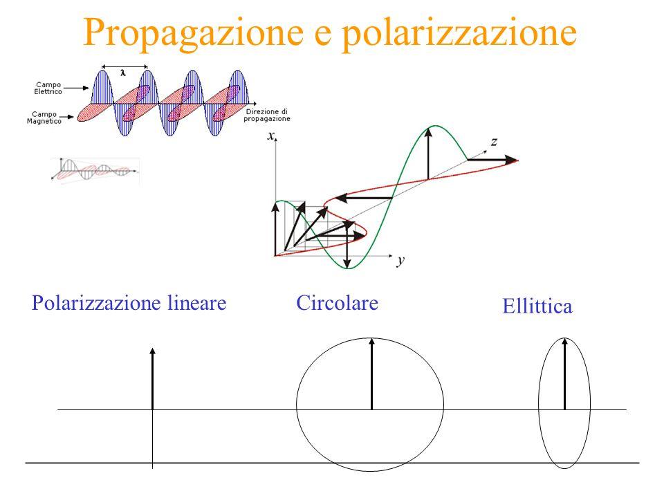 Propagazione e polarizzazione