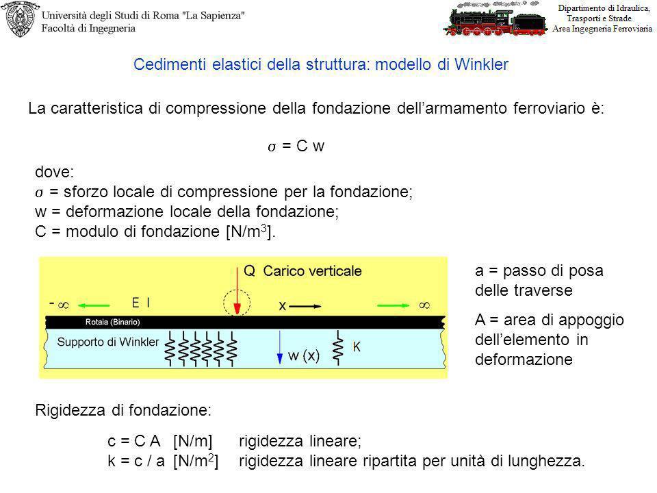 Cedimenti elastici della struttura: modello di Winkler
