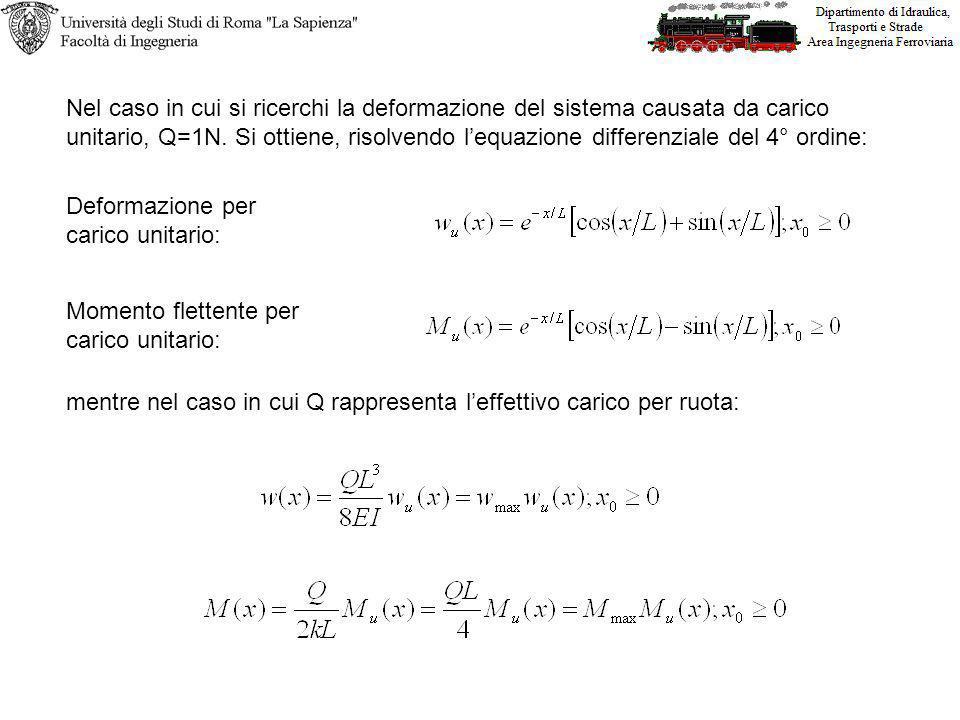 Nel caso in cui si ricerchi la deformazione del sistema causata da carico unitario, Q=1N. Si ottiene, risolvendo l'equazione differenziale del 4° ordine: