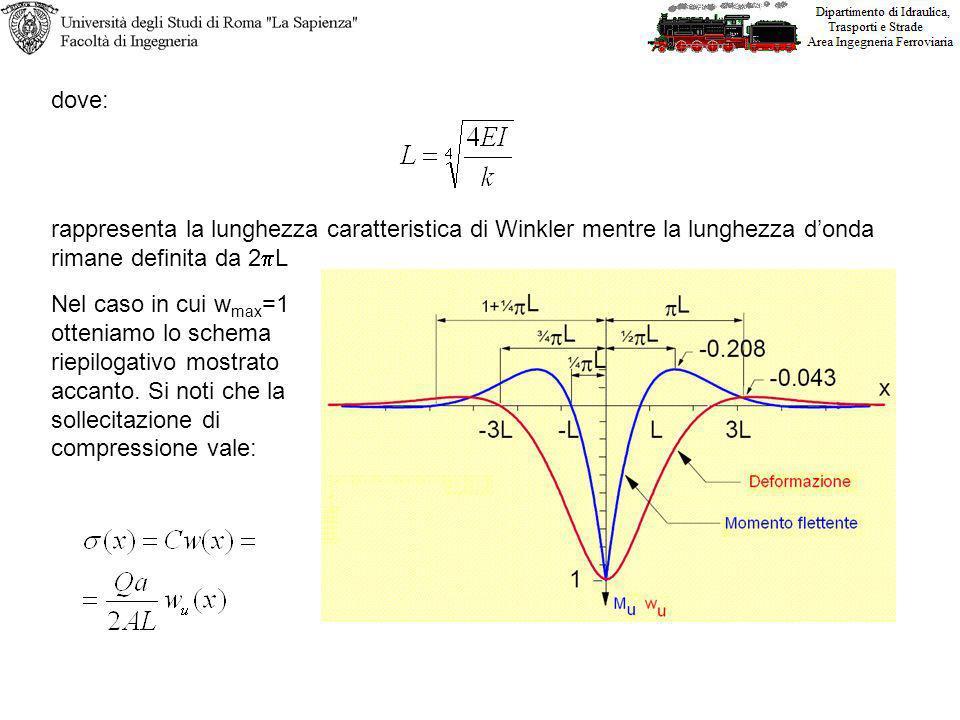 dove: rappresenta la lunghezza caratteristica di Winkler mentre la lunghezza d'onda rimane definita da 2pL.