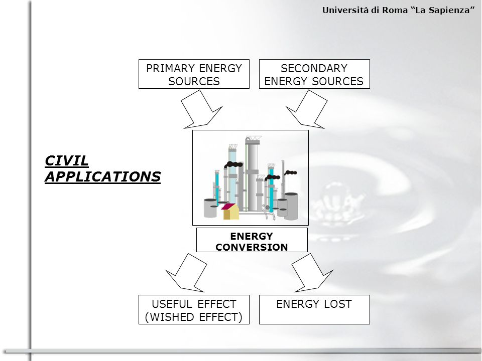 CIVIL APPLICATIONS PRIMARY ENERGY SOURCES SECONDARY ENERGY SOURCES
