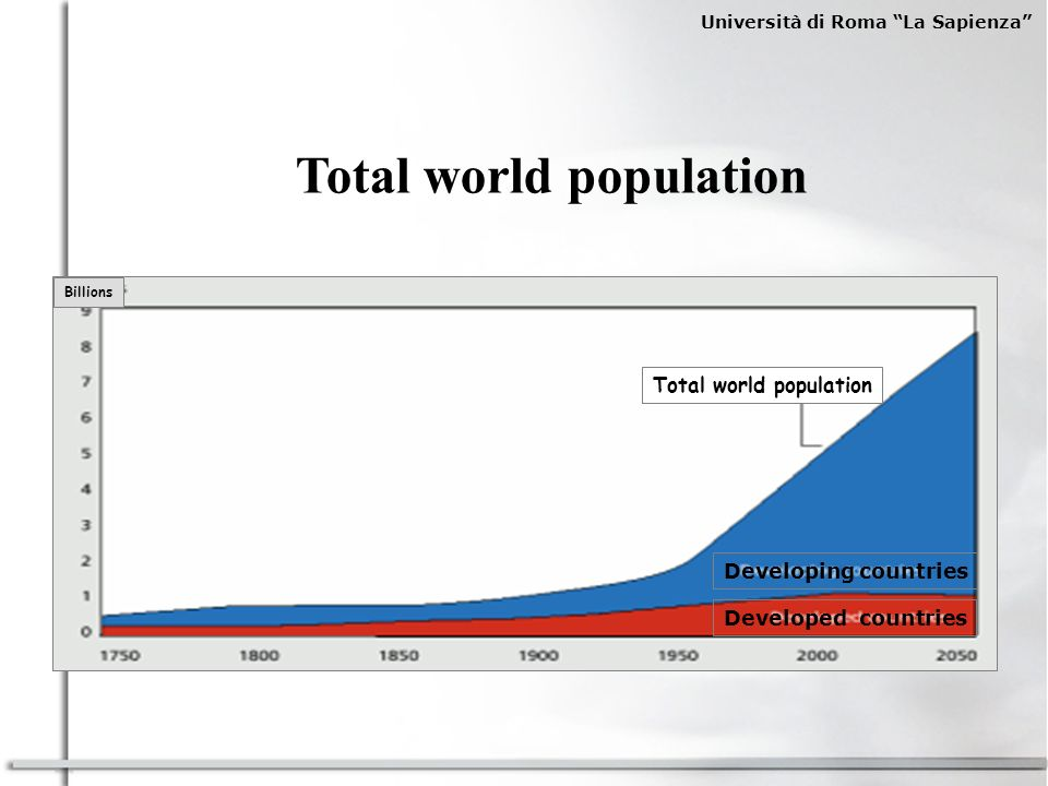 Total world population