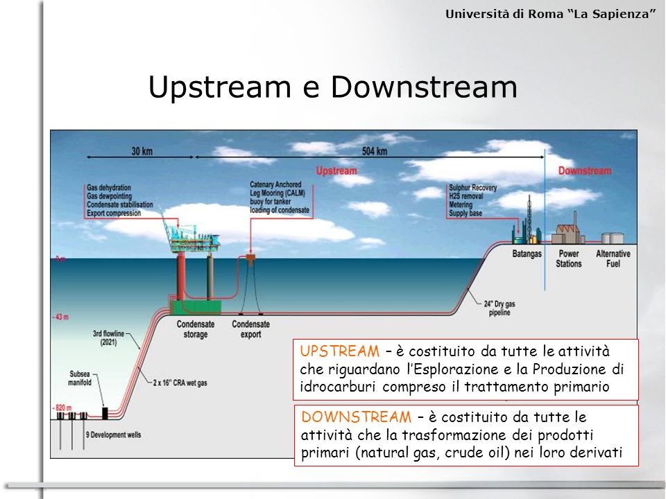 Upstream e Downstream