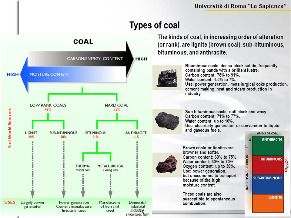 Types of coal The kinds of coal, in increasing order of alteration (or rank), are lignite (brown coal), sub-bituminous, bituminous, and anthracite.