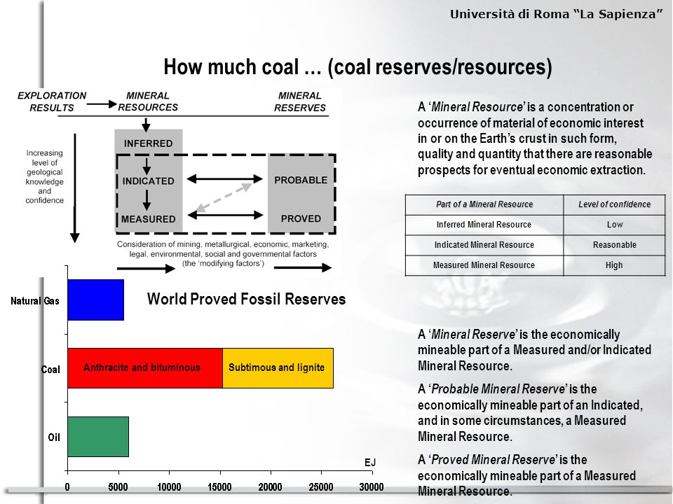 How much coal … (coal reserves/resources)
